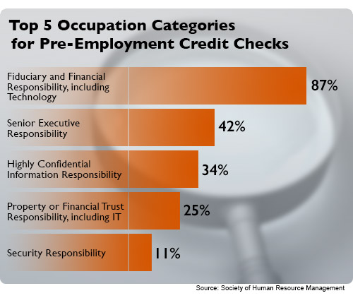 Pre-Employment Credit Check